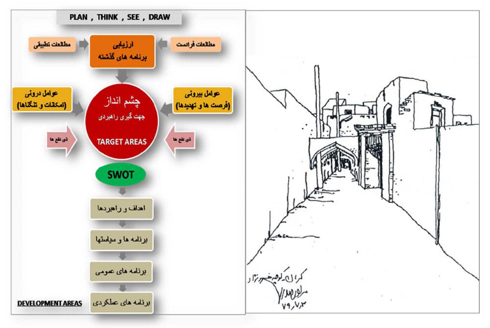 بافت فرسوده کرمان